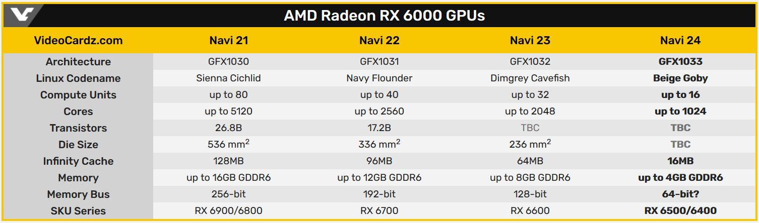 AMD-Navi-24-Codename-Beige-Goby-fuer-Einstiegs-GPU-mit-1024-Kernen-gesichtet-pcgh.JPG