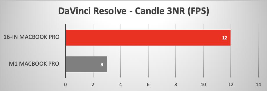 M1-vs-16in-MBP-davinci-3nr.png