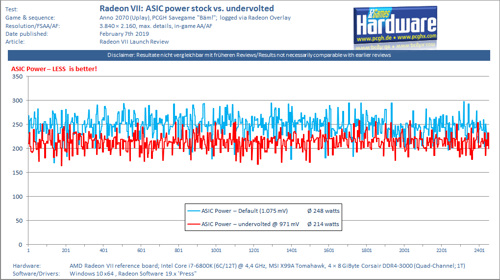 AMD-Radeon-VII_ASIC-power-log_Anno-2070-4K-pcgh.png
